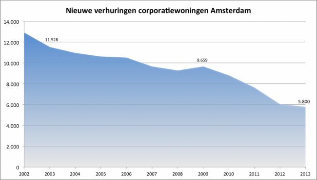 Verhuringen corporatiewoningen tm 2013 via WoningNet