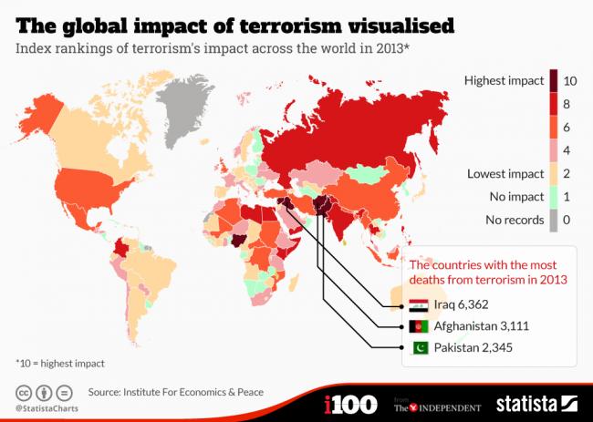 global impact of terrorism